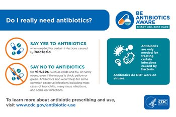The chart shows examples of when antibiotics are and are not needed.
