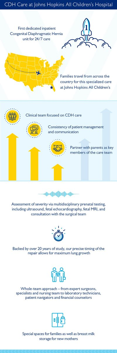 CDH care infographic