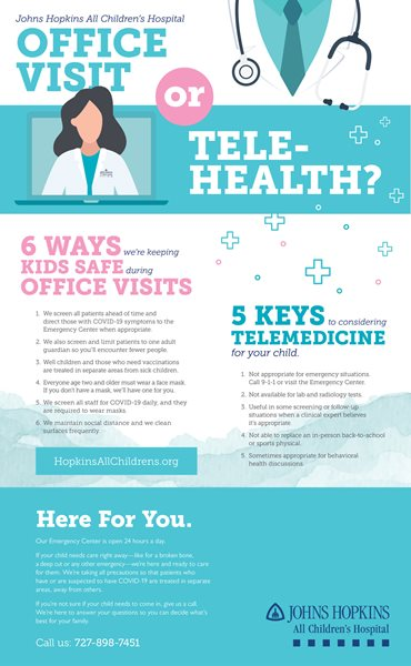 The infographic reviews some aspects of the differences between office visits and telemedicine appointments.